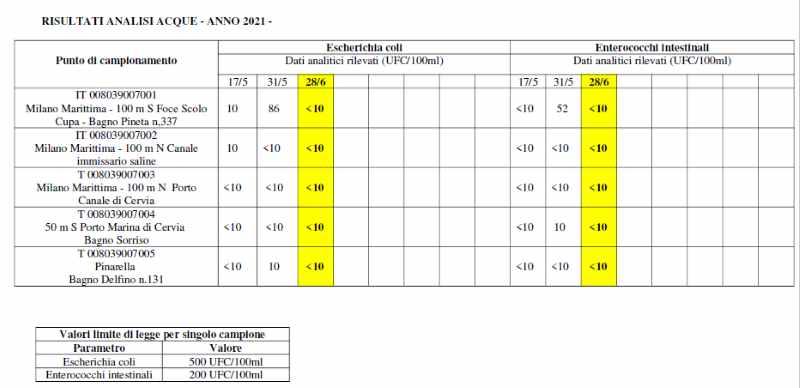 Analisi acque del comune di Cervia, giugno 2021