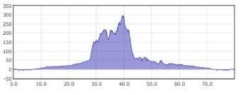 Sport Cycling, Bertinoro Tour dislivello